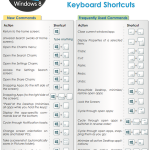 Keyboard Shortcuts for Window 8
